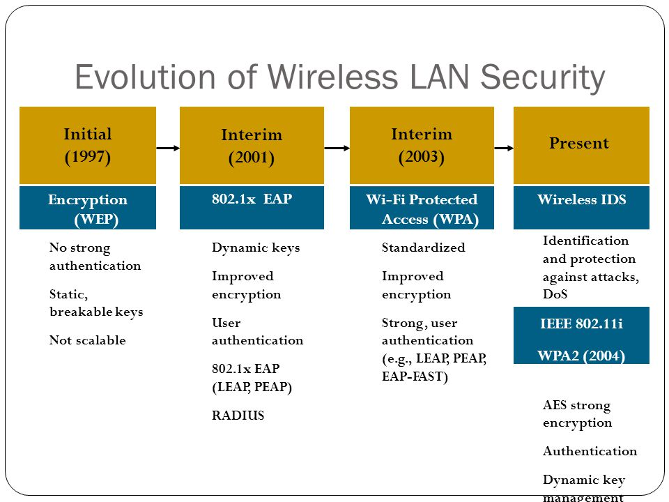 Evolution of Wireless LAN Security