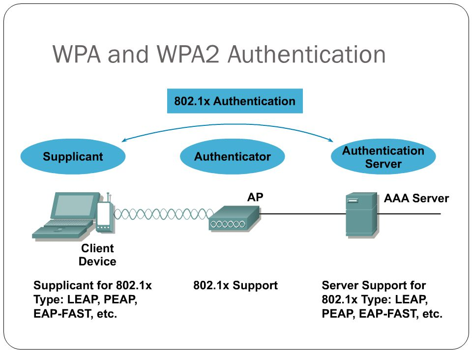 WPA and WPA2 Authentication
