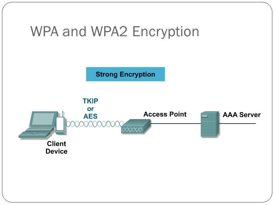 WPA and WPA2 Encryption After authentication of the WLAN client, the data is sent encrypted.