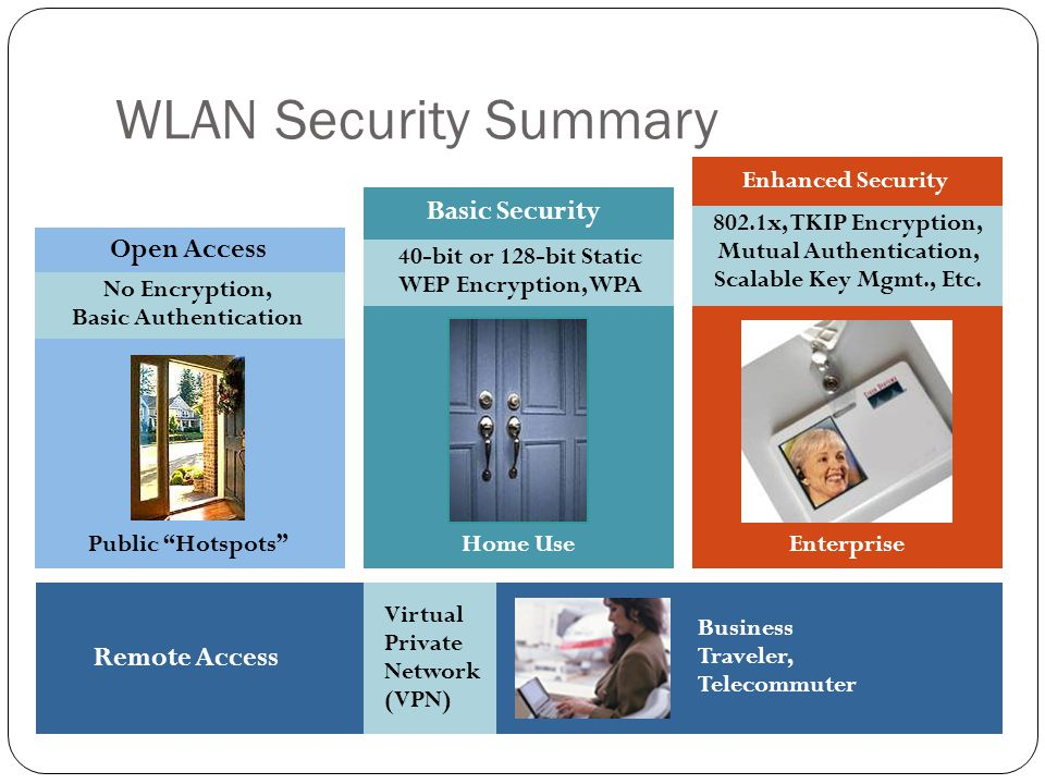 WLAN Security Summary Basic Security Open Access Remote Access