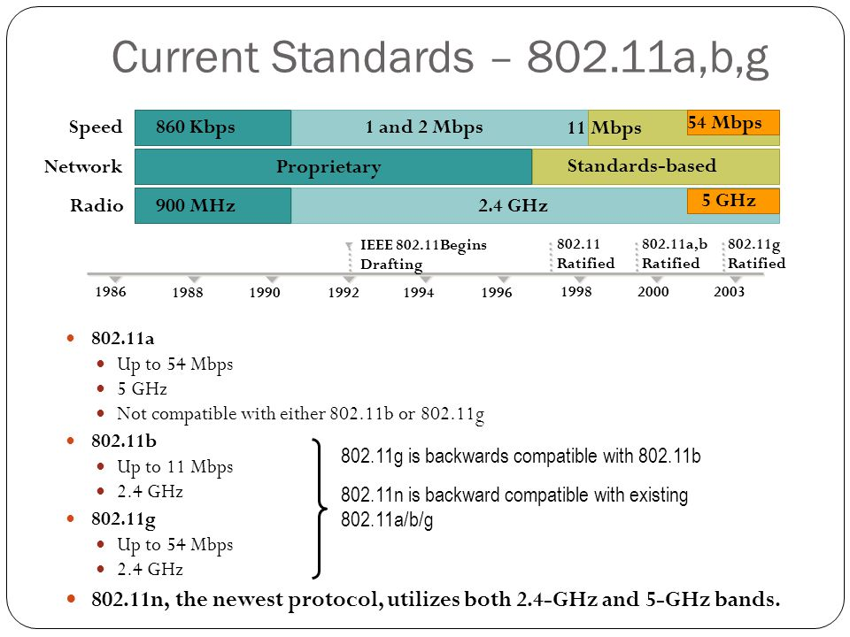 Current Standards – 802.11a,b,g