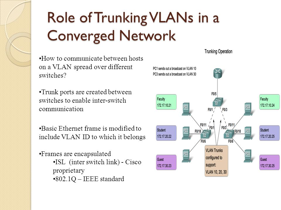 Role of Trunking VLANs in a Converged Network