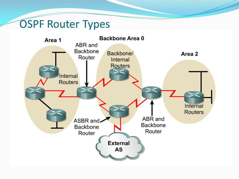 OSPF Router Types OSPF routers are categorized based on the function they perform in the routing domain.