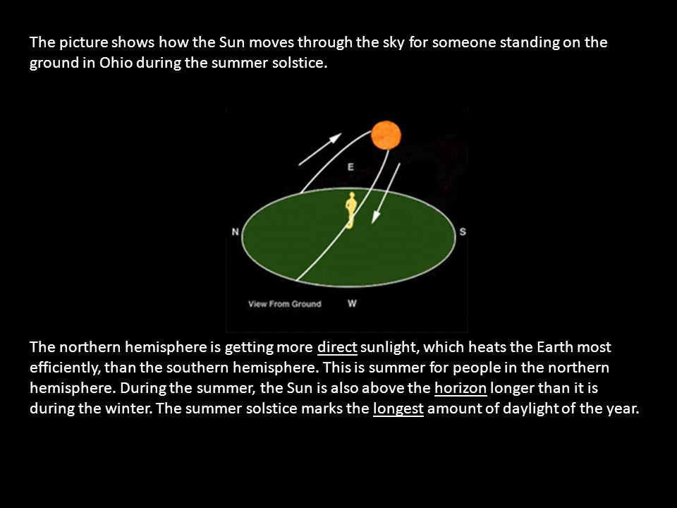 The picture shows how the Sun moves through the sky for someone standing on the ground in Ohio during the summer solstice.