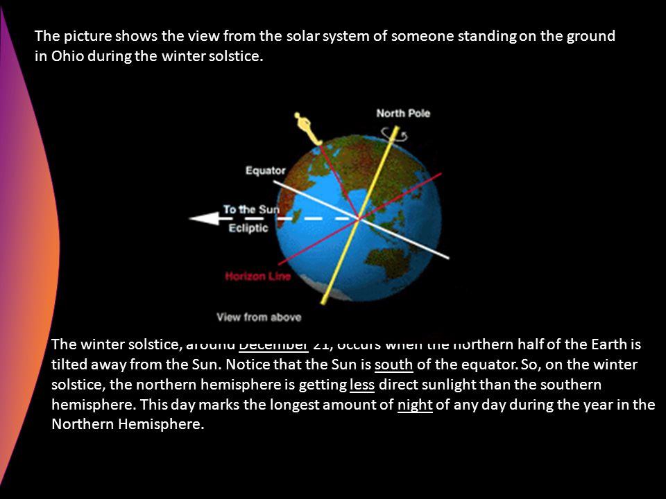 The picture shows the view from the solar system of someone standing on the ground in Ohio during the winter solstice.