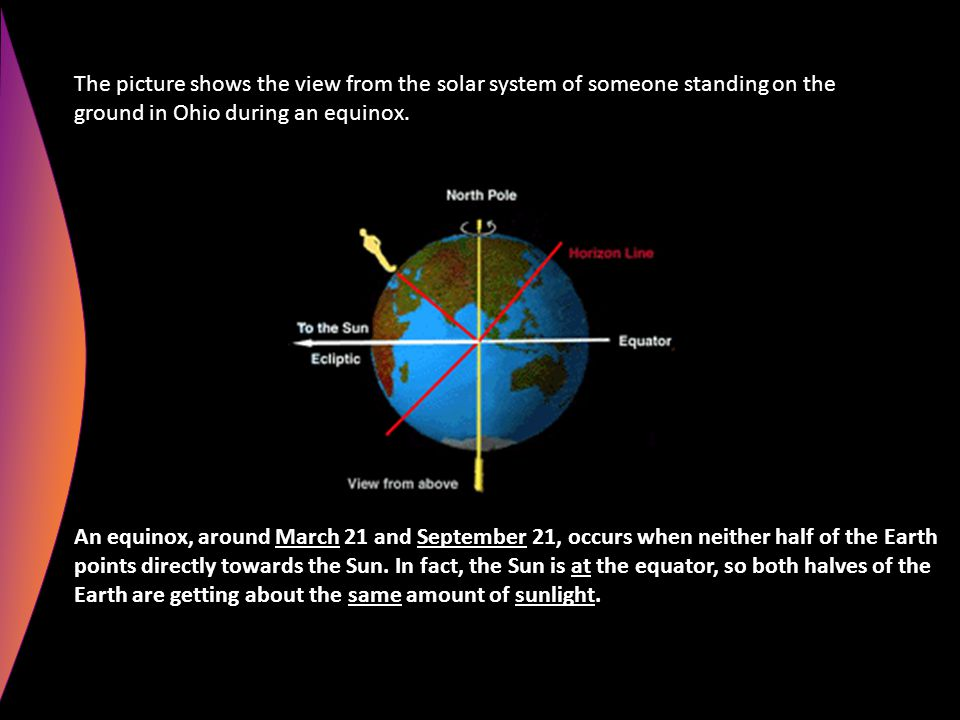 The picture shows the view from the solar system of someone standing on the ground in Ohio during an equinox.