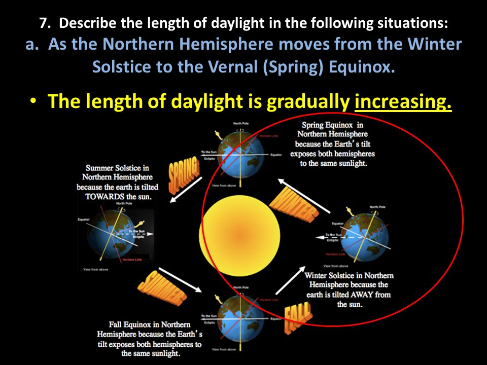 The length of daylight is gradually increasing.