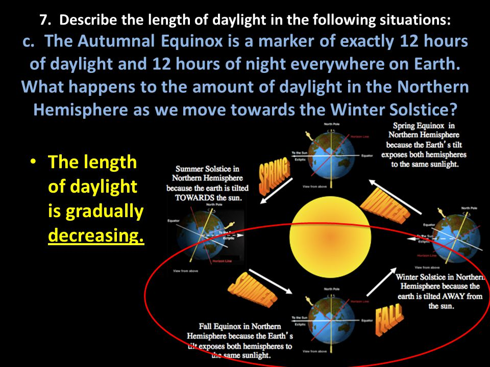 The length of daylight is gradually decreasing.