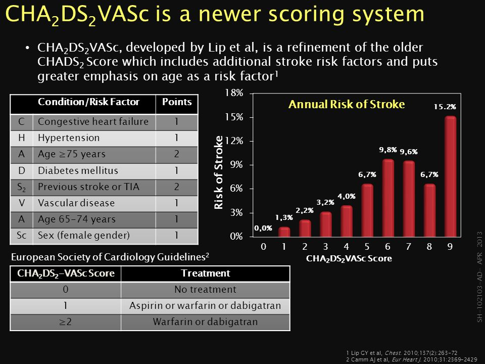 CHA2DS2VASc is a newer scoring system
