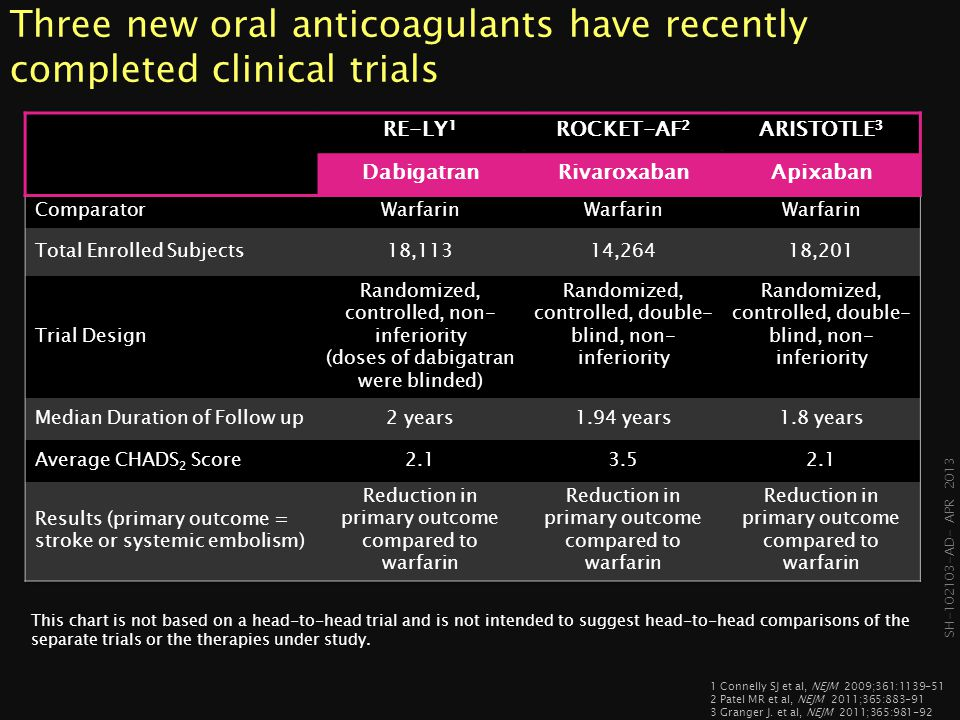 Three new oral anticoagulants have recently completed clinical trials