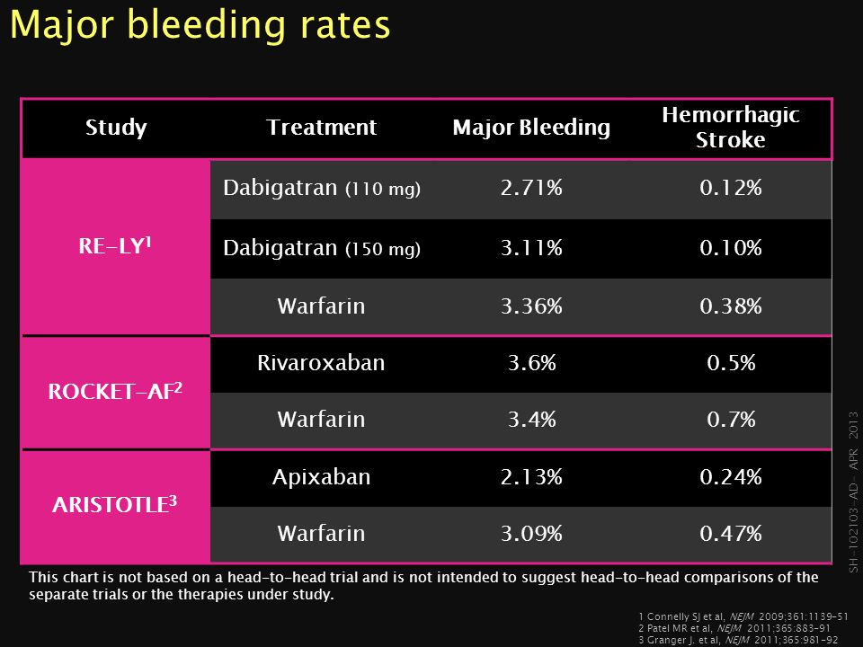 Major bleeding rates Study Treatment Major Bleeding Hemorrhagic Stroke