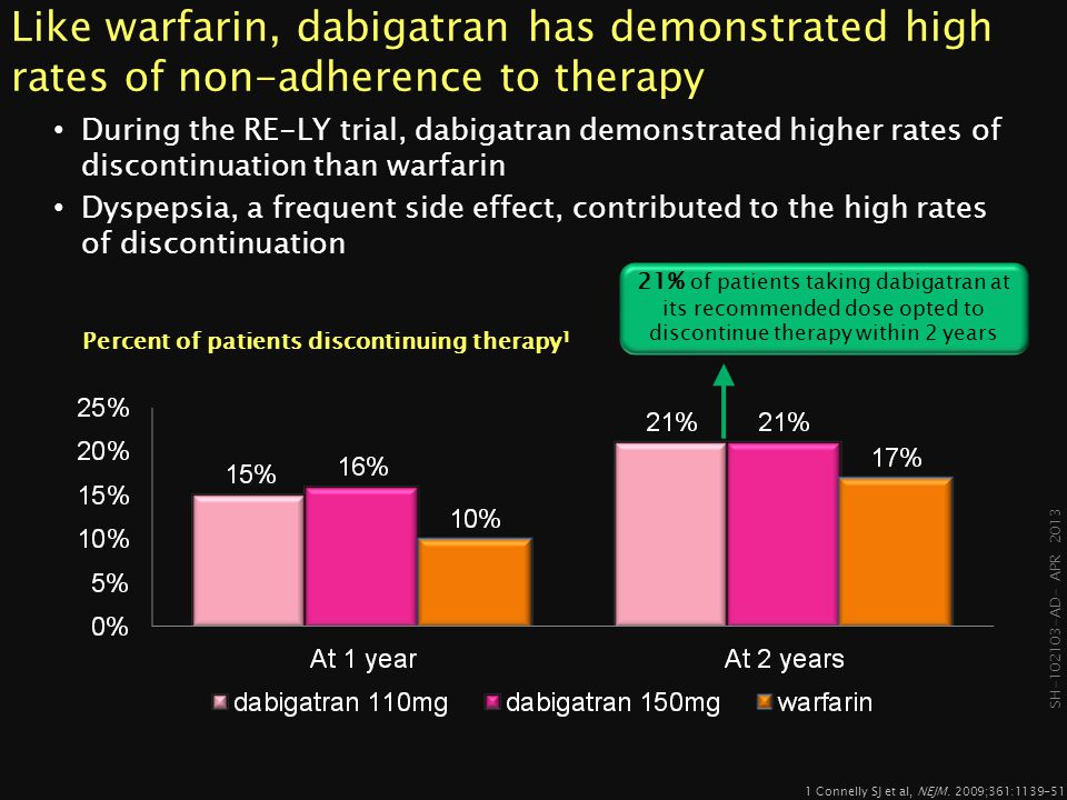 Percent of patients discontinuing therapy1
