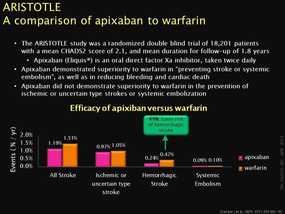 ARISTOTLE A comparison of apixaban to warfarin