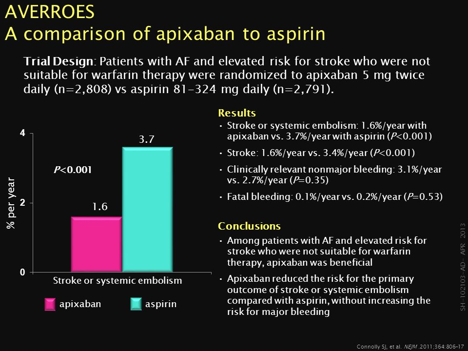 AVERROES A comparison of apixaban to aspirin