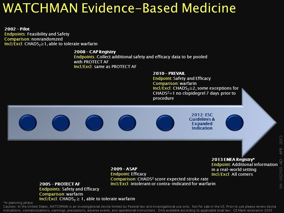 WATCHMAN Evidence-Based Medicine