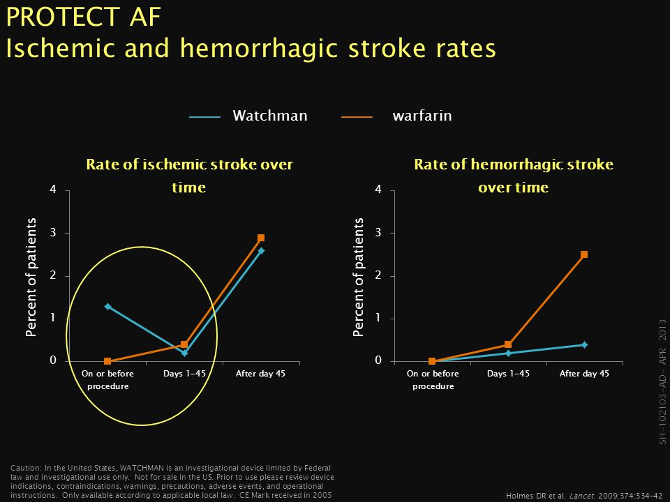 PROTECT AF Ischemic and hemorrhagic stroke rates