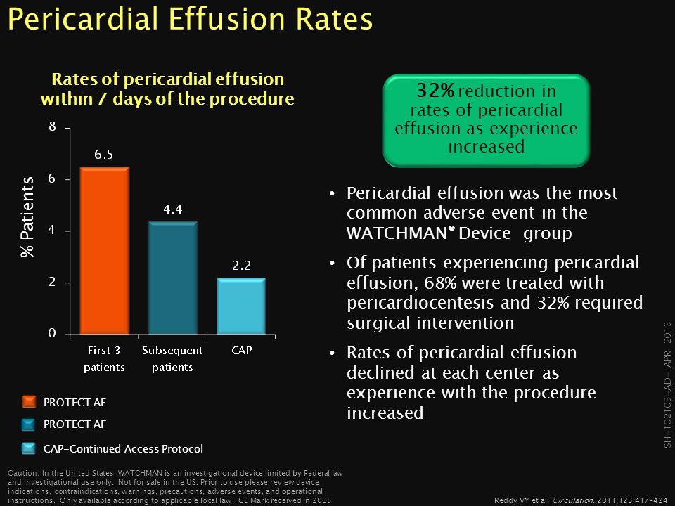 Pericardial Effusion Rates