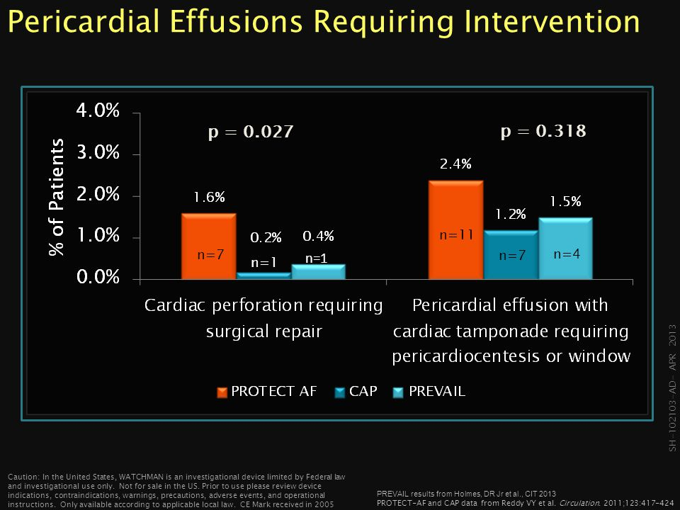 Pericardial Effusions Requiring Intervention