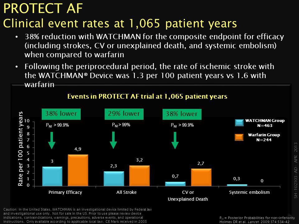 PROTECT AF Clinical event rates at 1,065 patient years