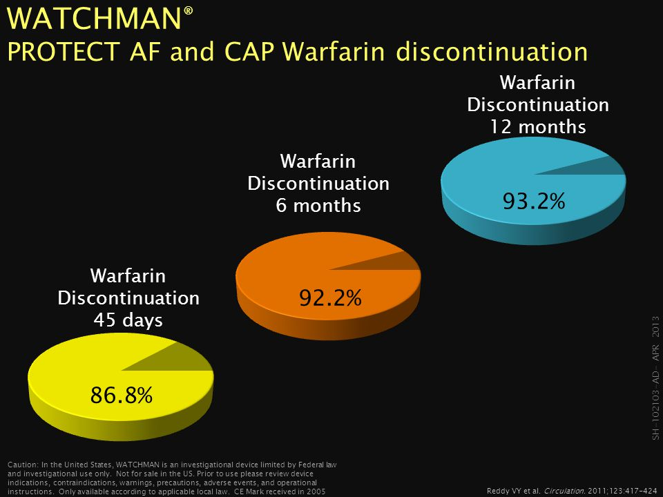 WATCHMAN® PROTECT AF and CAP Warfarin discontinuation