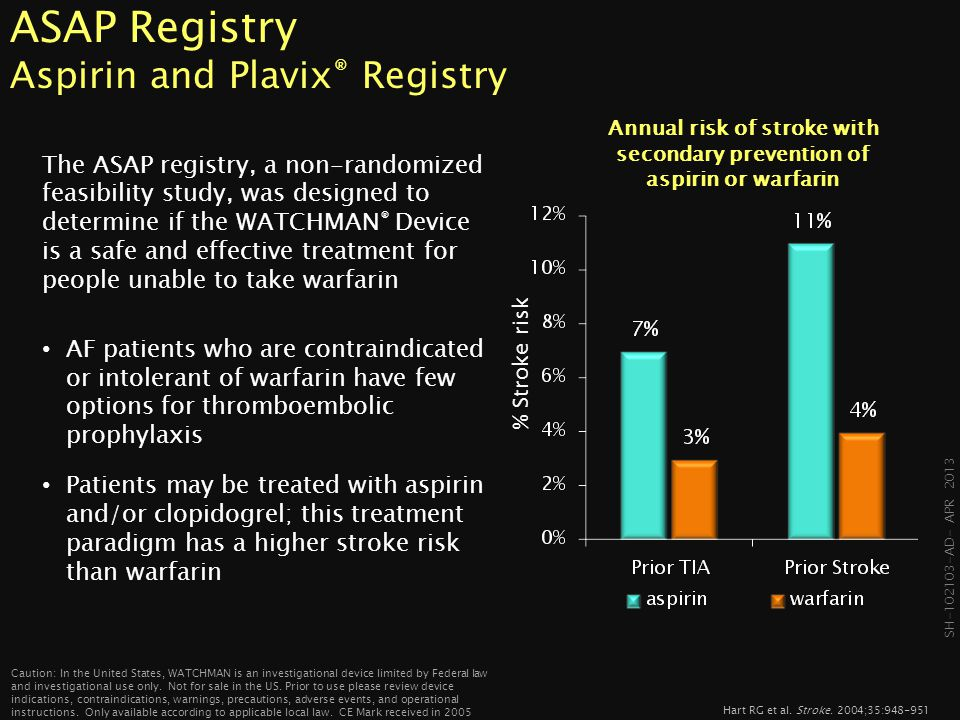 ASAP Registry Aspirin and Plavix® Registry