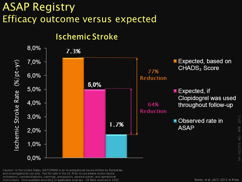 ASAP Registry Efficacy outcome versus expected