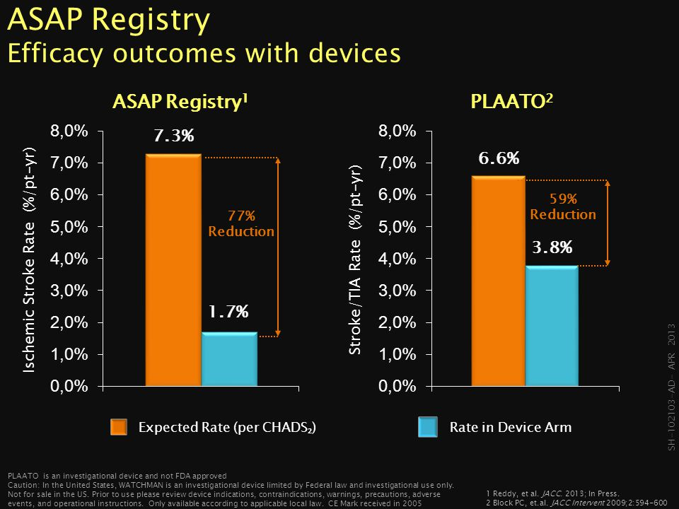 ASAP Registry Efficacy outcomes with devices