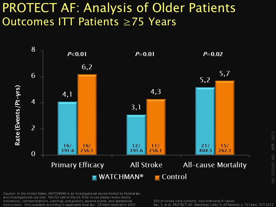 PROTECT AF: Analysis of Older Patients Outcomes ITT Patients ≥75 Years