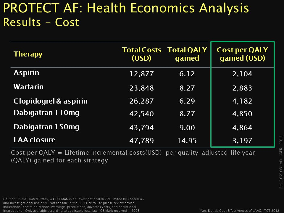 PROTECT AF: Health Economics Analysis Results - Cost