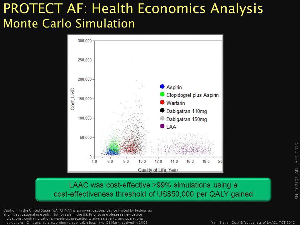 PROTECT AF: Health Economics Analysis Monte Carlo Simulation