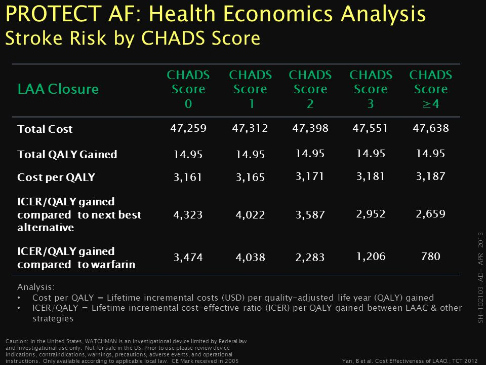 PROTECT AF: Health Economics Analysis Stroke Risk by CHADS Score