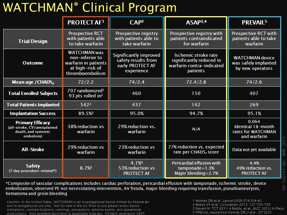 WATCHMAN® Clinical Program
