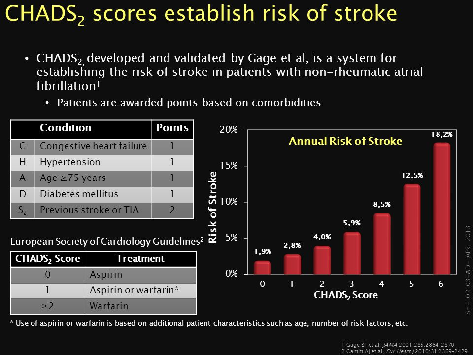 CHADS2 scores establish risk of stroke