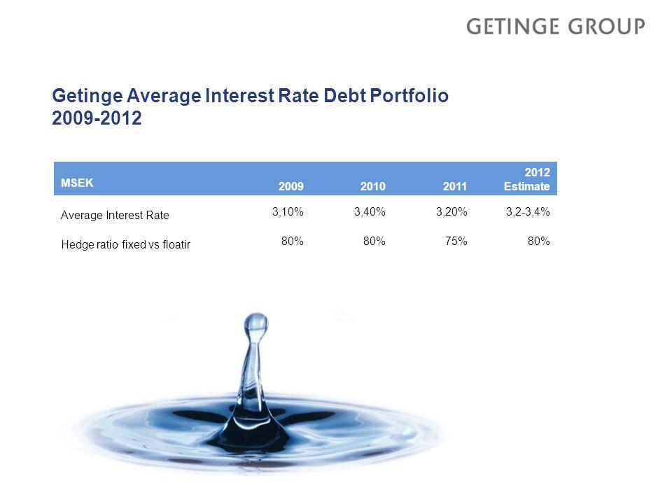 Getinge Average Interest Rate Debt Portfolio 2009-2012