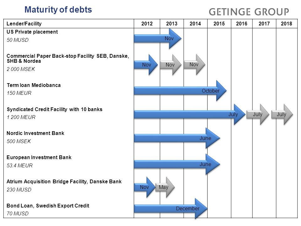 Maturity of debts Lender/Facility