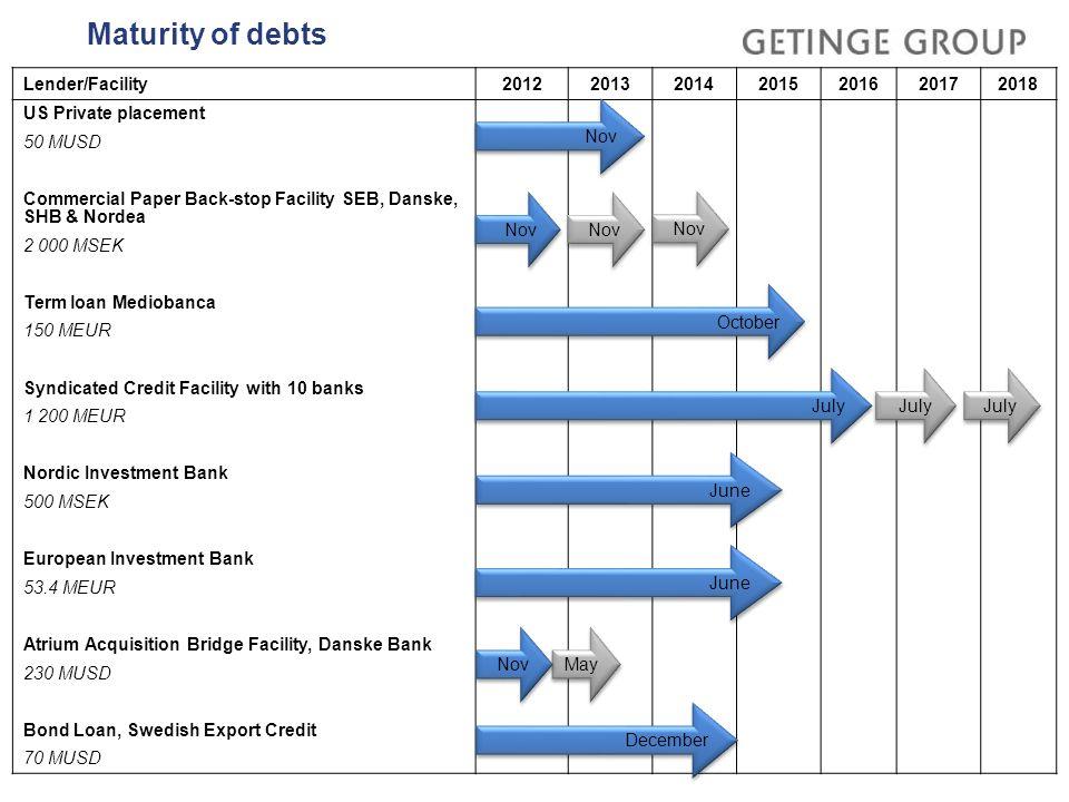 Maturity of debts Lender/Facility 2012 2013 2014 2015 2016 2017 2018