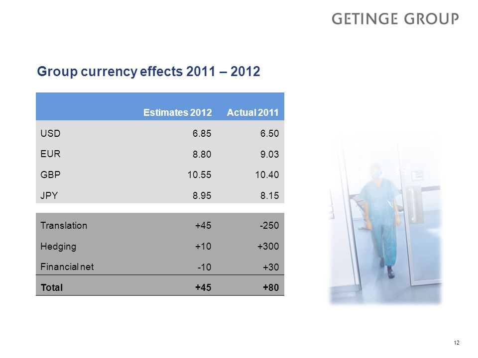 Group currency effects 2011 – 2012