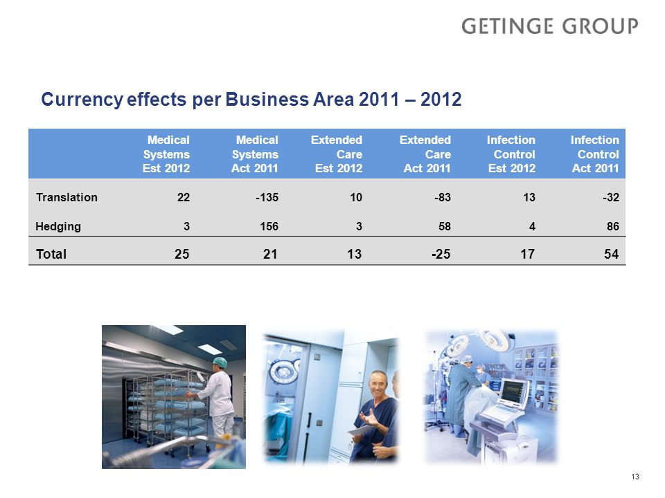 Currency effects per Business Area 2011 – 2012