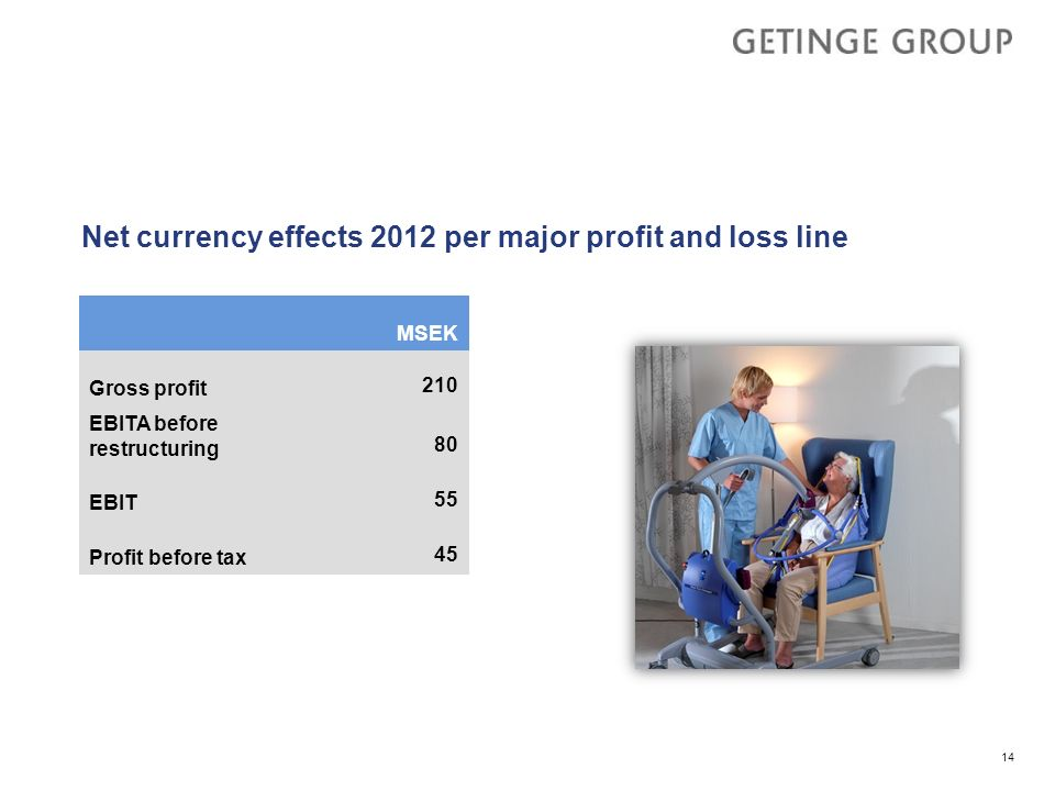 Net currency effects 2012 per major profit and loss line