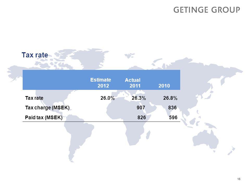 Tax rate Estimate 2012 Actual 2011 2010 Tax rate 26.0% 26.3% 26.8%