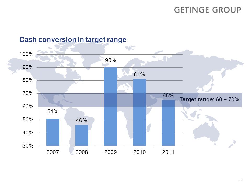 Cash conversion in target range