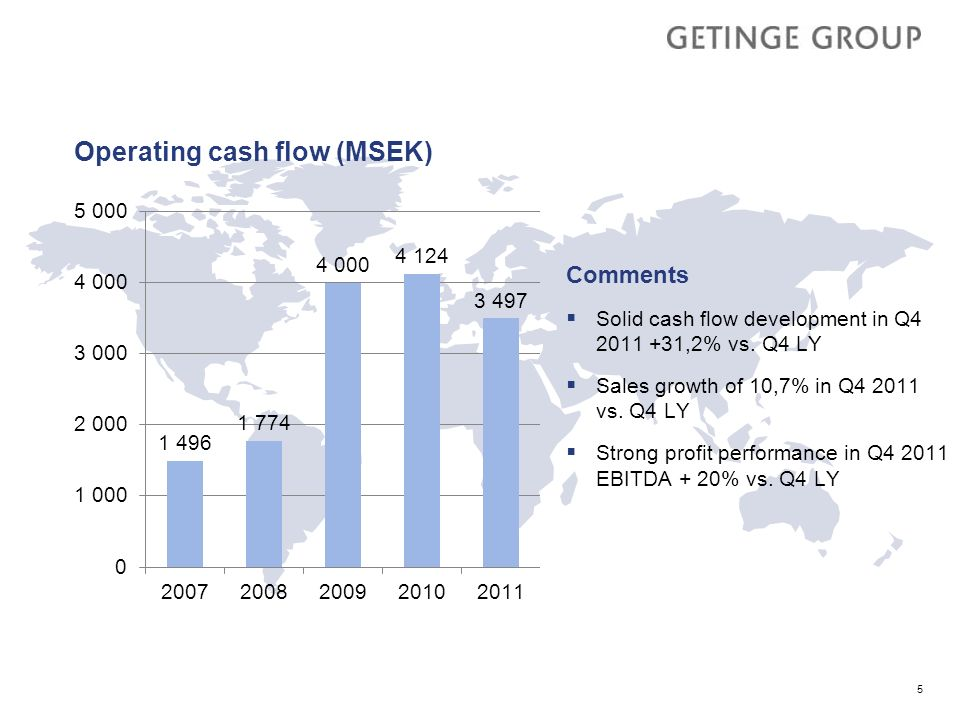 Operating cash flow (MSEK)