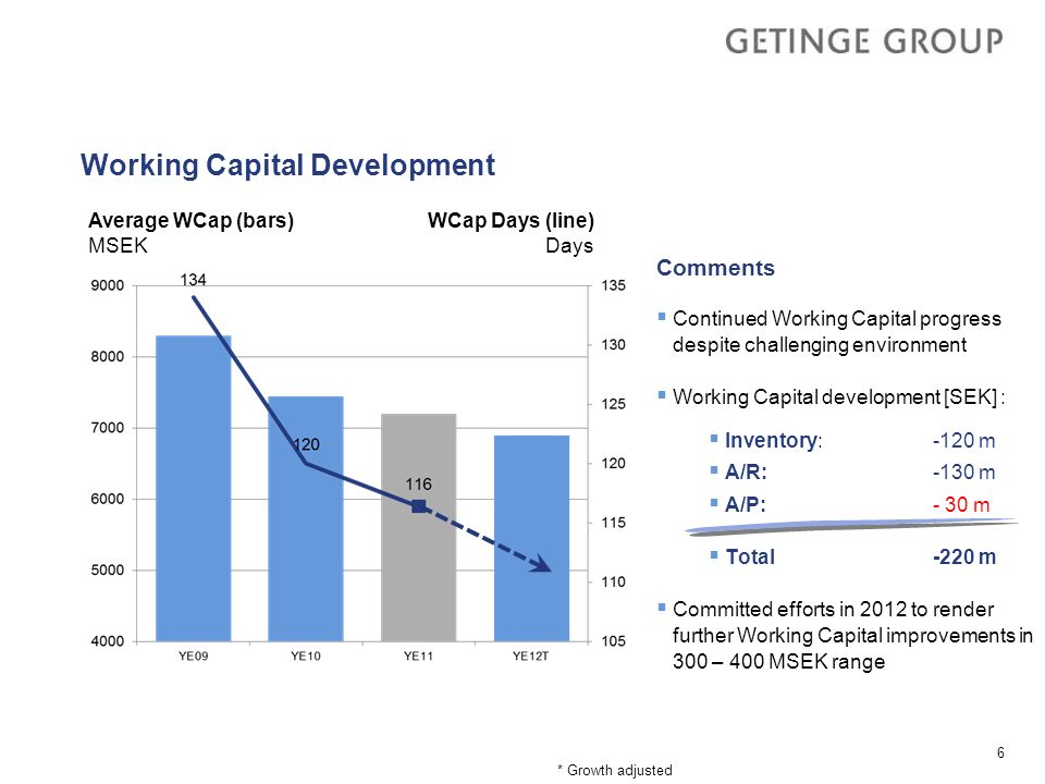 Working Capital Development