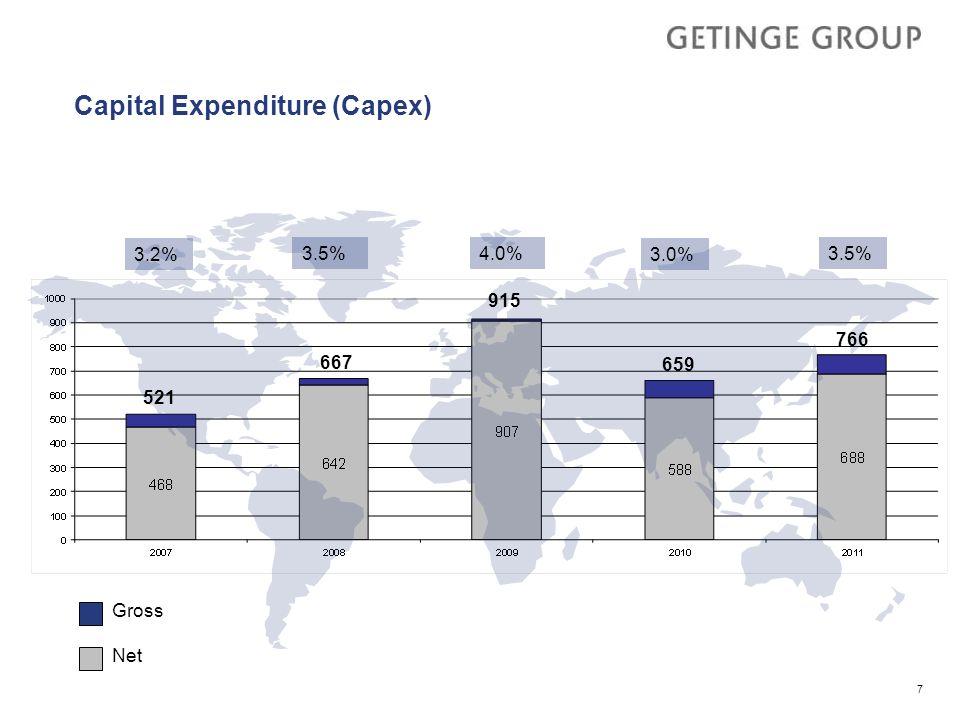 Capital Expenditure (Capex)