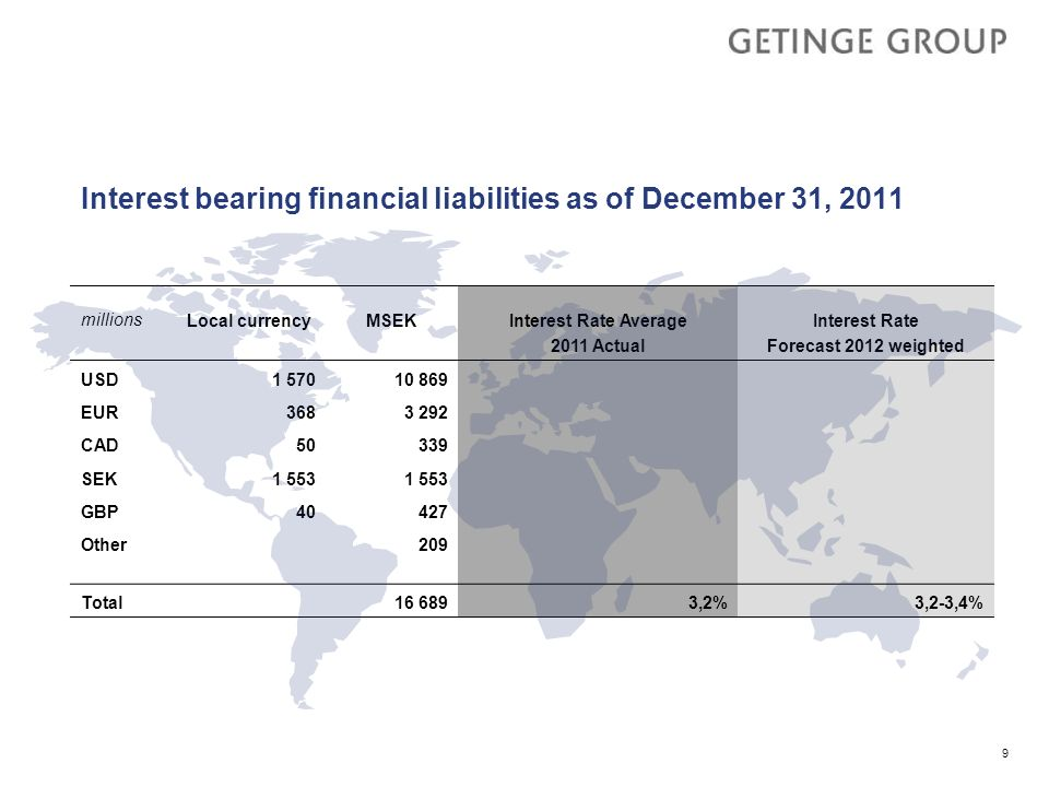 Interest bearing financial liabilities as of December 31, 2011
