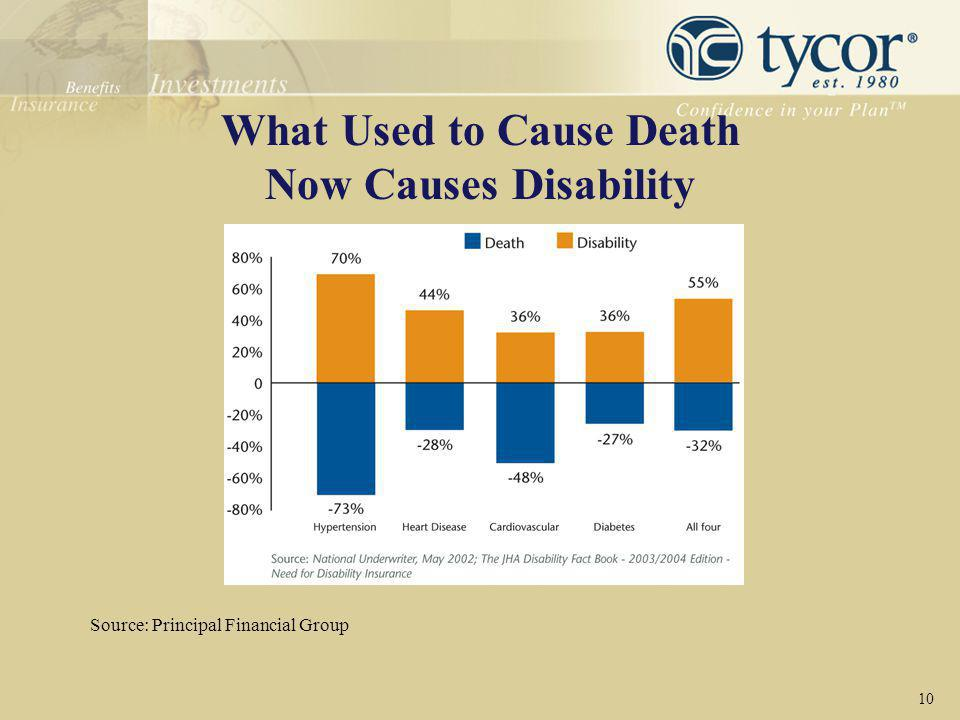 What Used to Cause Death Now Causes Disability