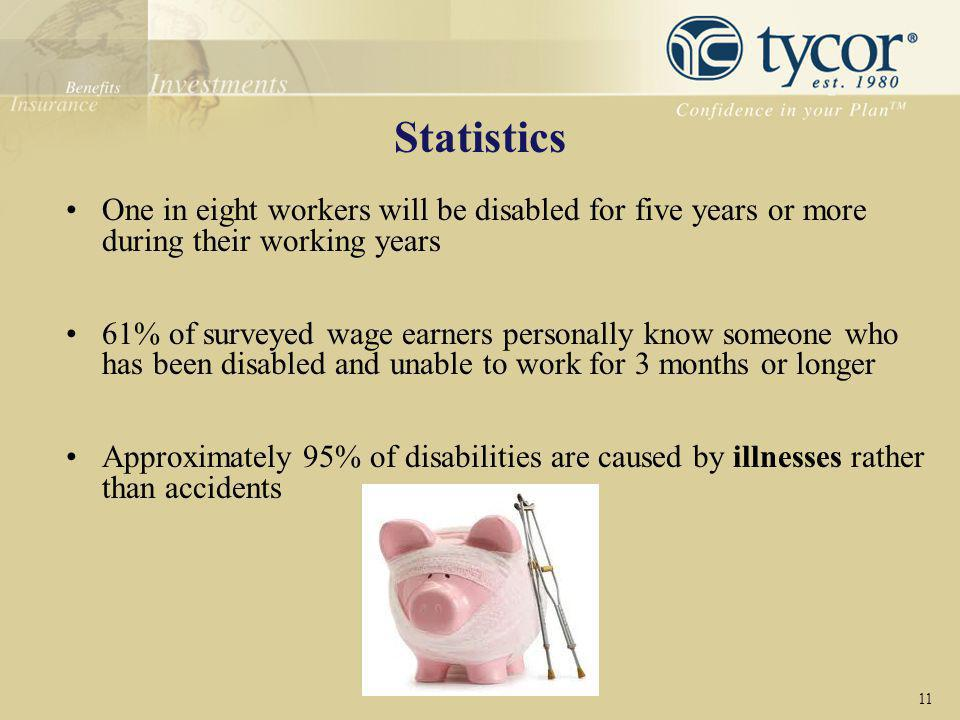 Statistics One in eight workers will be disabled for five years or more during their working years.
