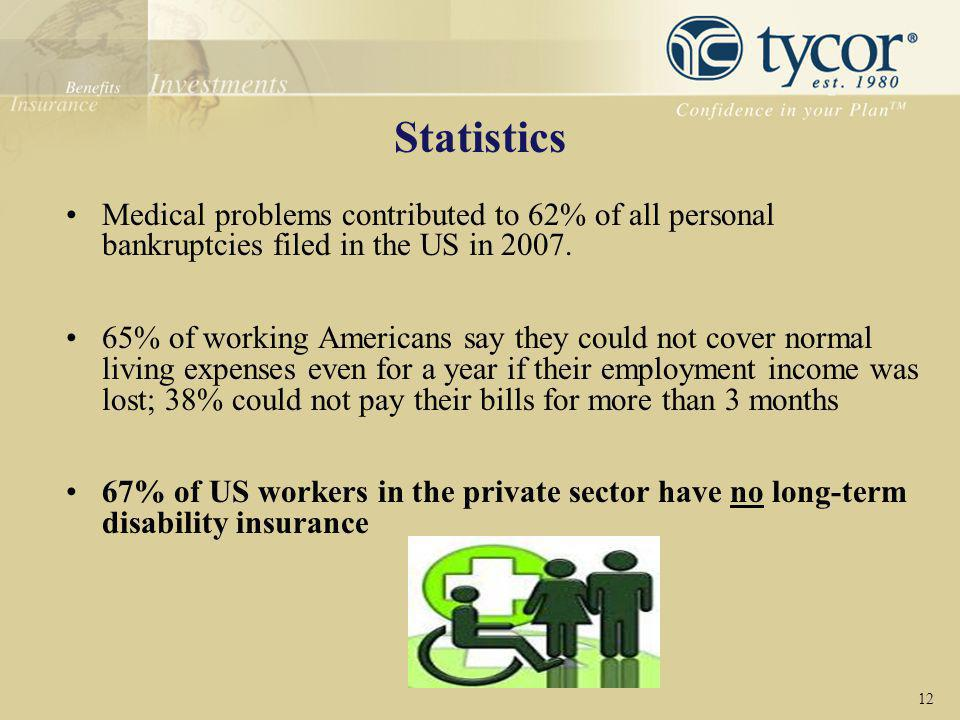 Statistics Medical problems contributed to 62% of all personal bankruptcies filed in the US in 2007.