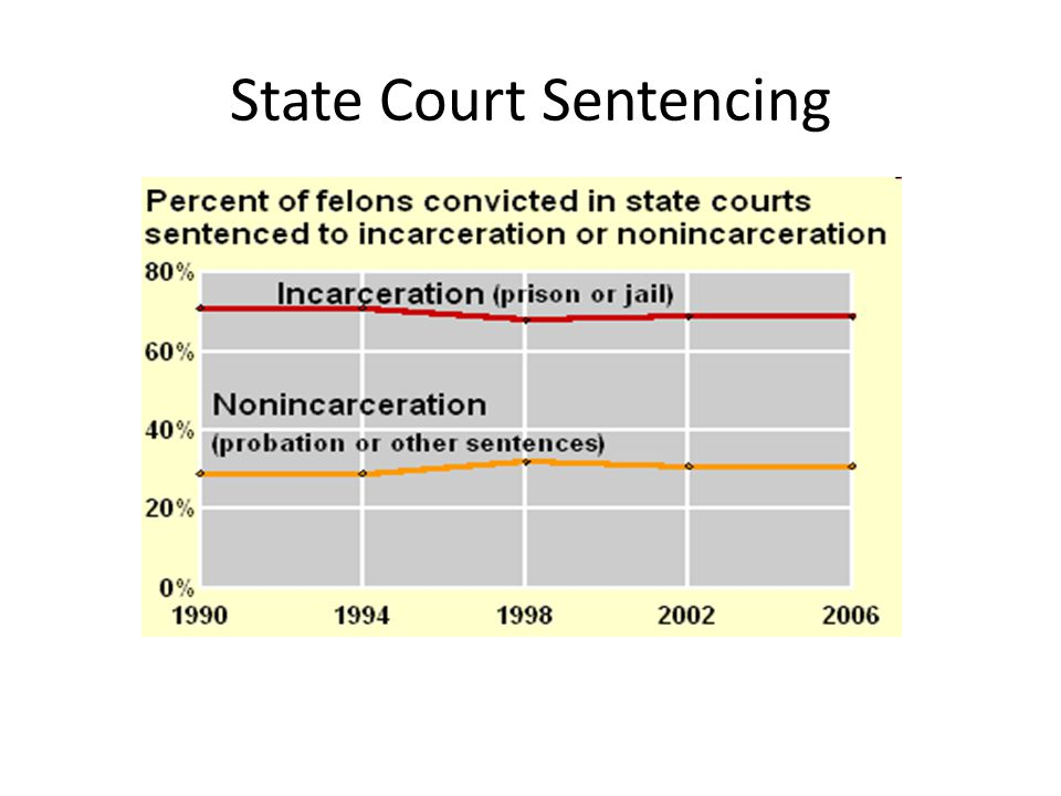 State Court Sentencing
