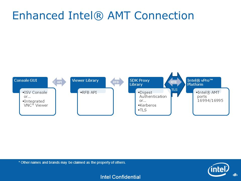 Enhanced Intel® AMT Connection